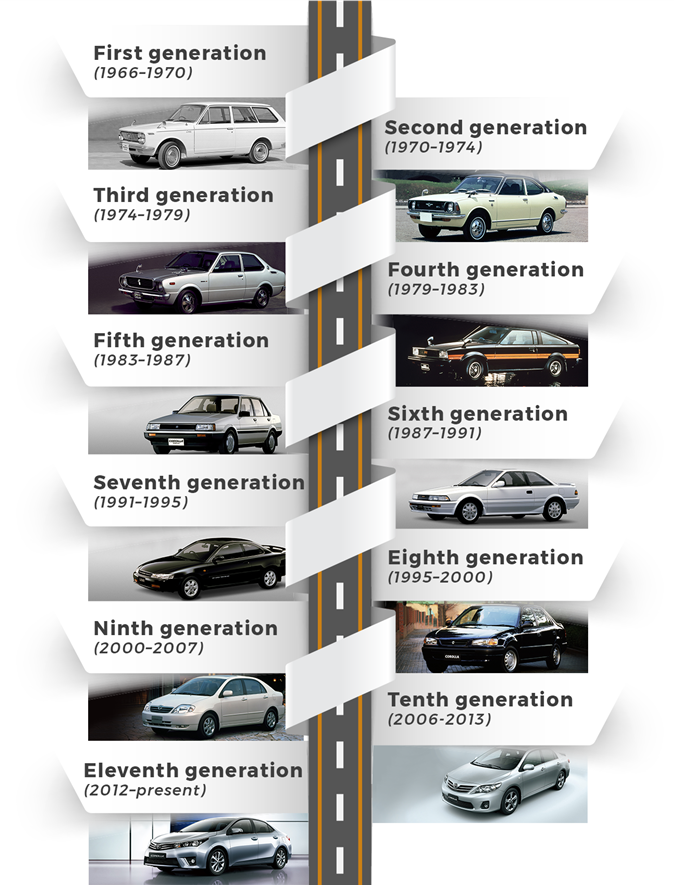 timeline of toyota corolla generations