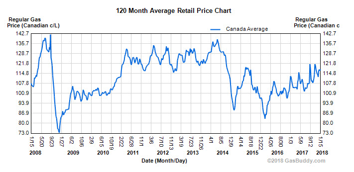 gas prices in canada over the last 10 years