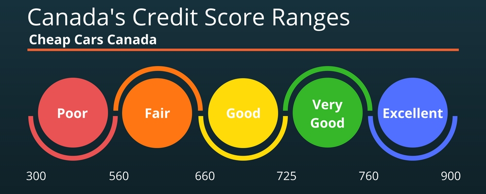 Canada's Credit Score Ranges