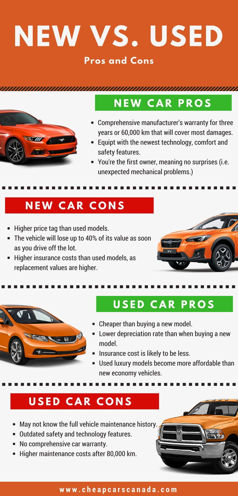 Pros and Cons to buying a new car or used car infograph