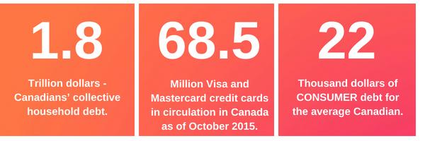 Statistics on Canadian Debt