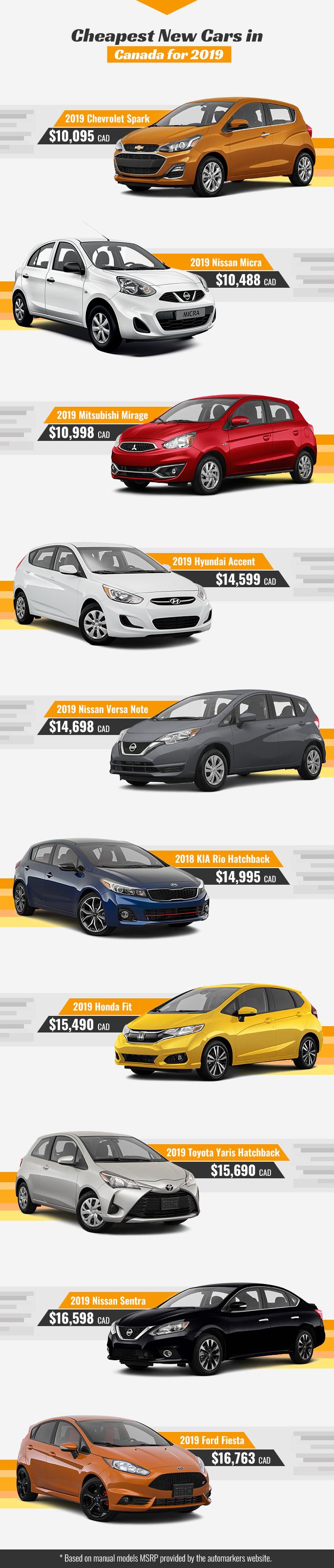 Cheapest Cars in Canada for 2019 Chevrolet Spark Nissan Micra Mitsubishi Mirage Hyundai Accent Nissan Versa Note Kia Rio Honda Fit Toyota Yaris Nissan Sentra Ford Fiesta